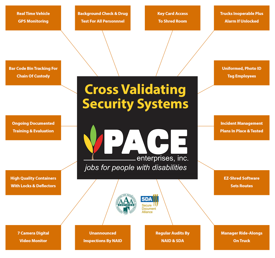 Cross-Validating-Security-Systems
